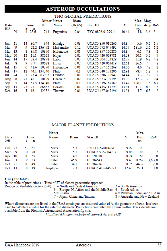 Asteroids and Remote Planets Section Asteroid Occultations